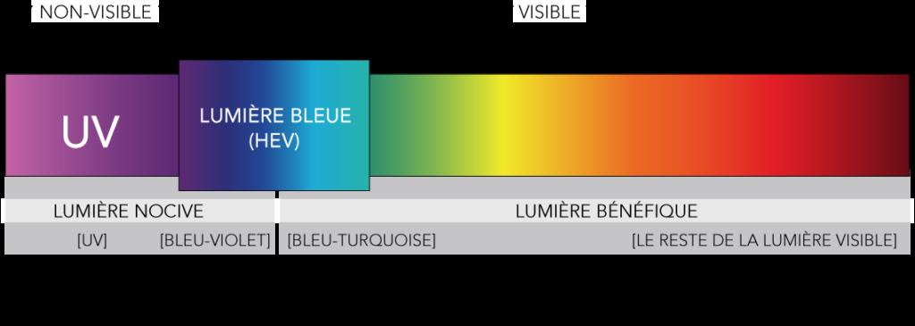 illustration du spectre de lumière